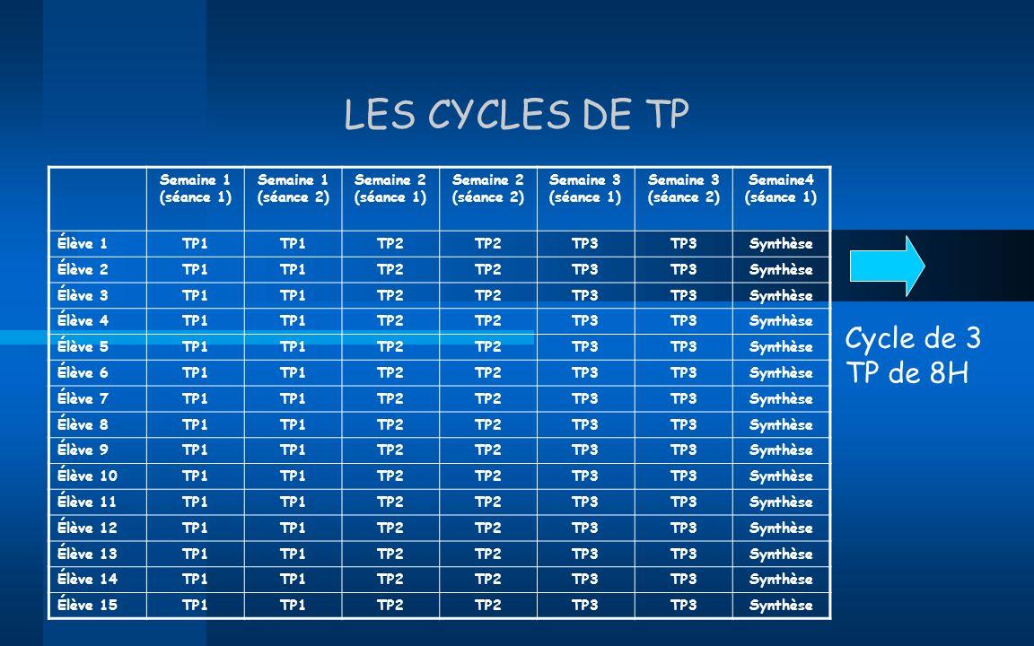 LES CYCLES DE TP Cycle de 3 TP de 8H Semaine 1 (séance 1)
