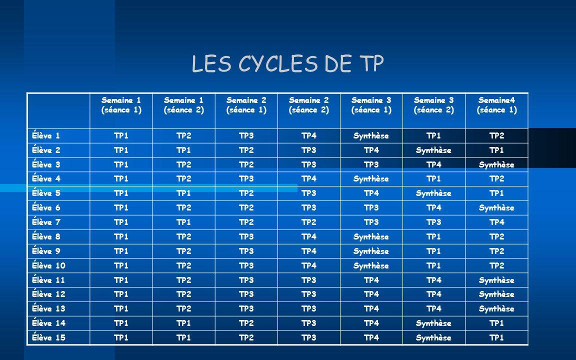 LES CYCLES DE TP Semaine 1 (séance 1) Semaine 1 (séance 2)