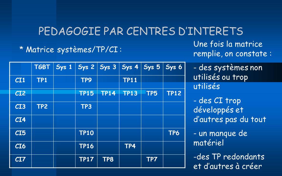 PEDAGOGIE PAR CENTRES D'INTERETS