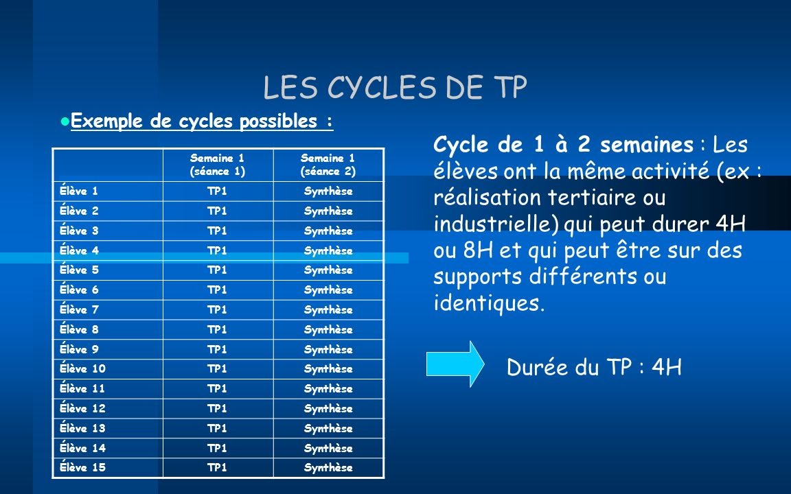LES CYCLES DE TP Exemple de cycles possibles :