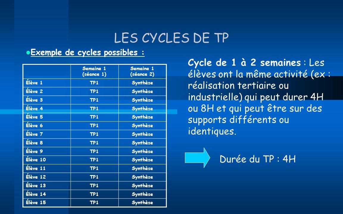 LES CYCLES DE TPExemple de cycles possibles :