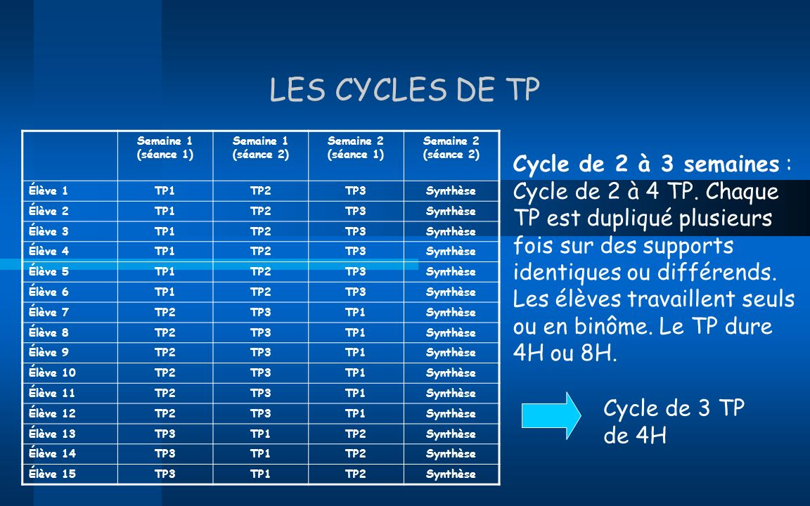 LES CYCLES DE TP Semaine 1 (séance 1) Semaine 1 (séance 2) Semaine 2 (séance 1) Semaine 2 (séance 2)