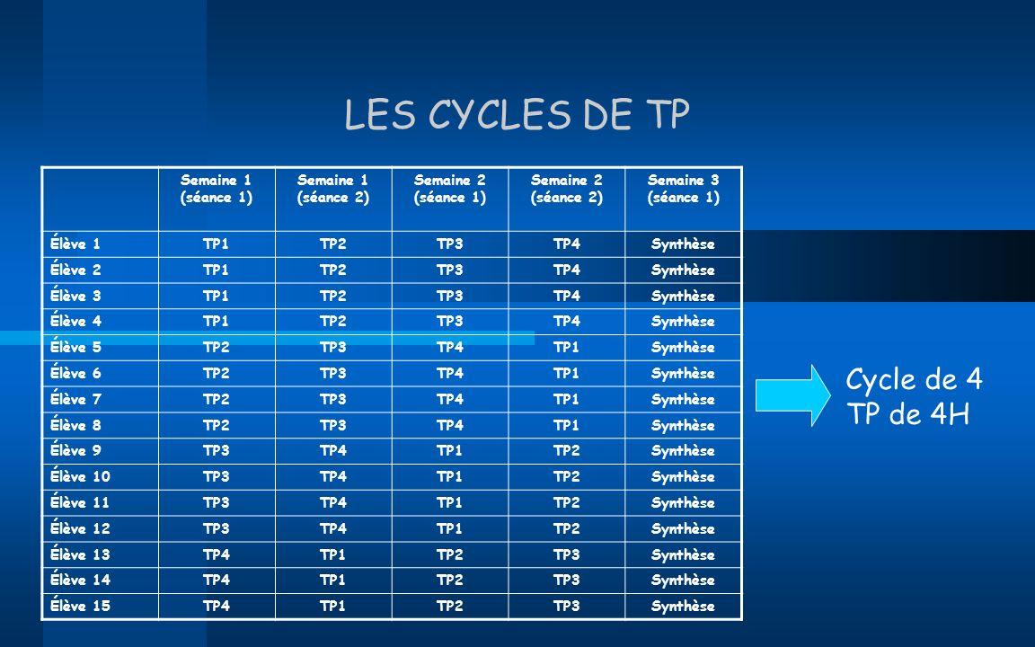 LES CYCLES DE TP Cycle de 4 TP de 4H Semaine 1 (séance 1)