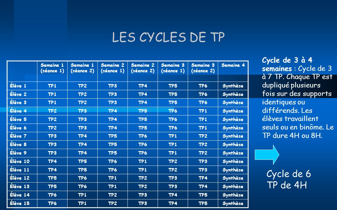 LES CYCLES DE TP Cycle de 6 TP de 4H