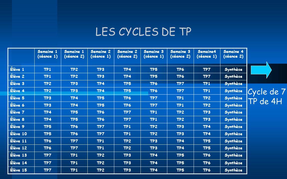 LES CYCLES DE TP Cycle de 7 TP de 4H Semaine 1 (séance 1)