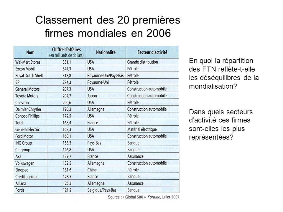 Classement des 20 premières firmes mondiales en 2006