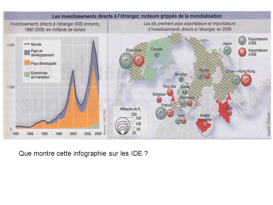 Que montre cette infographie sur les IDE