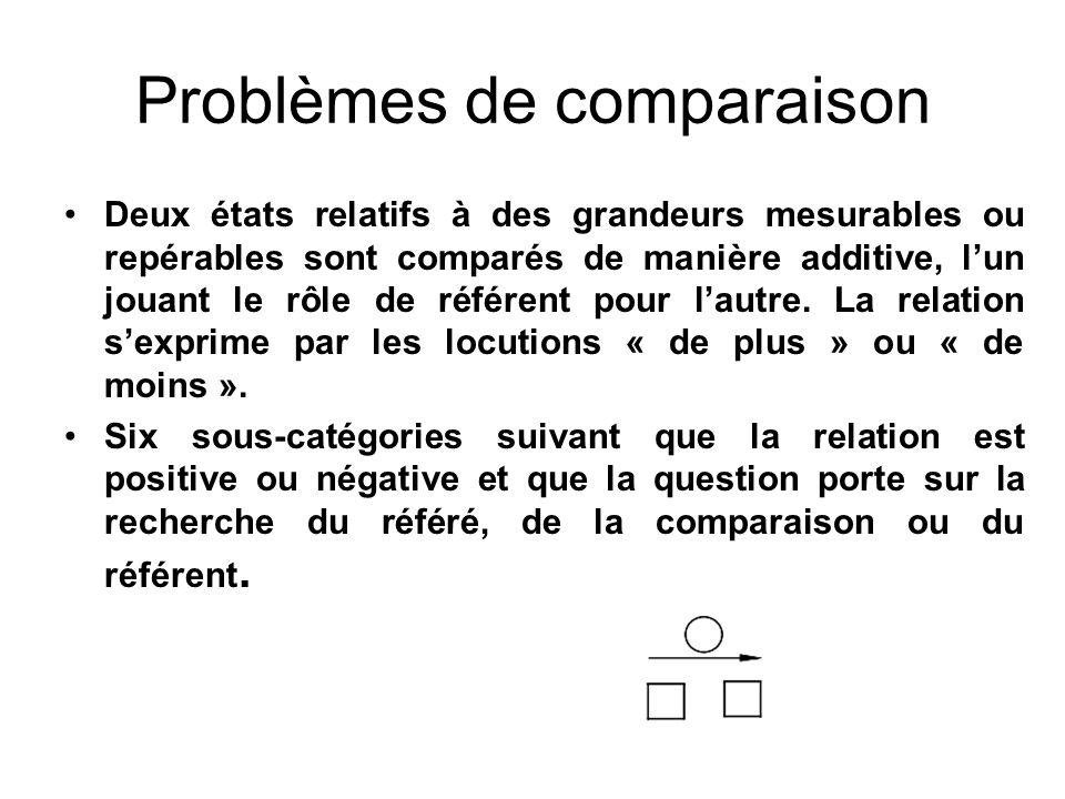 Problèmes de comparaison