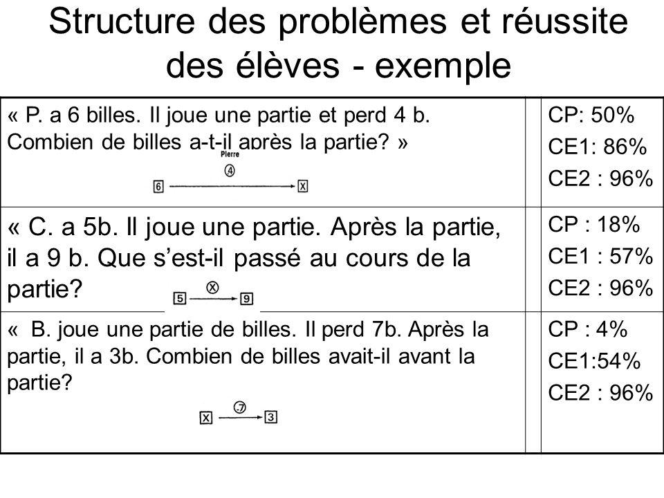 Structure des problèmes et réussite des élèves - exemple