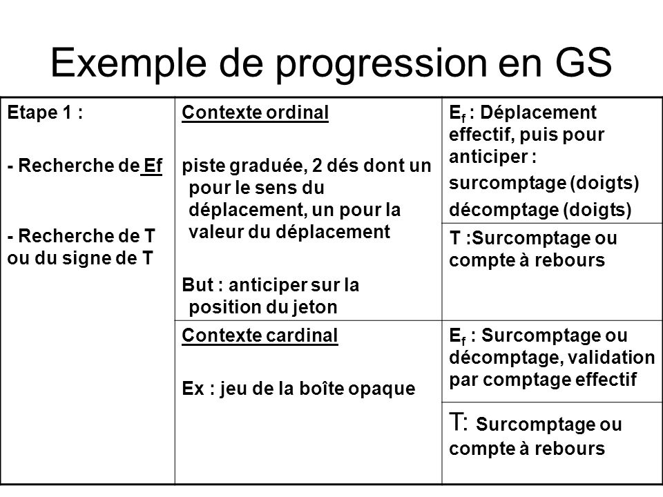 Exemple de progression en GS