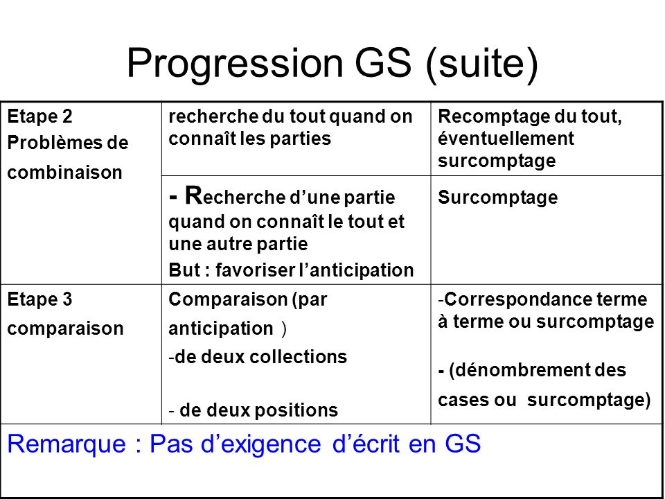 Progression GS (suite)