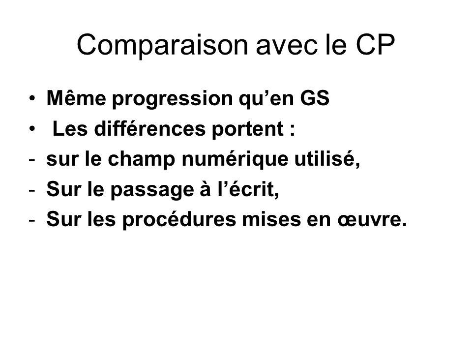 Comparaison avec le CP Même progression qu'en GS