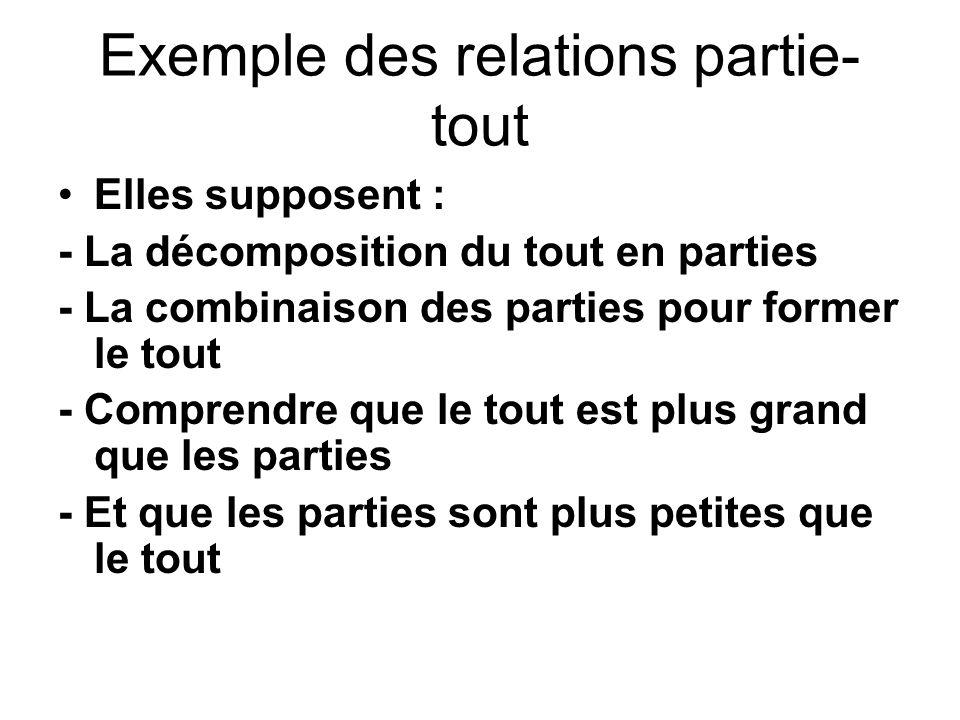 Exemple des relations partie-tout