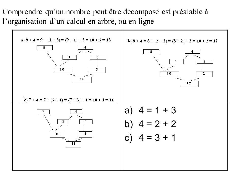 Comprendre qu'un nombre peut être décomposé est préalable à l'organisation d'un calcul en arbre, ou en ligne