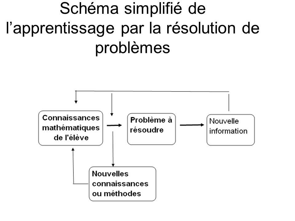 Schéma simplifié de l'apprentissage par la résolution de problèmes