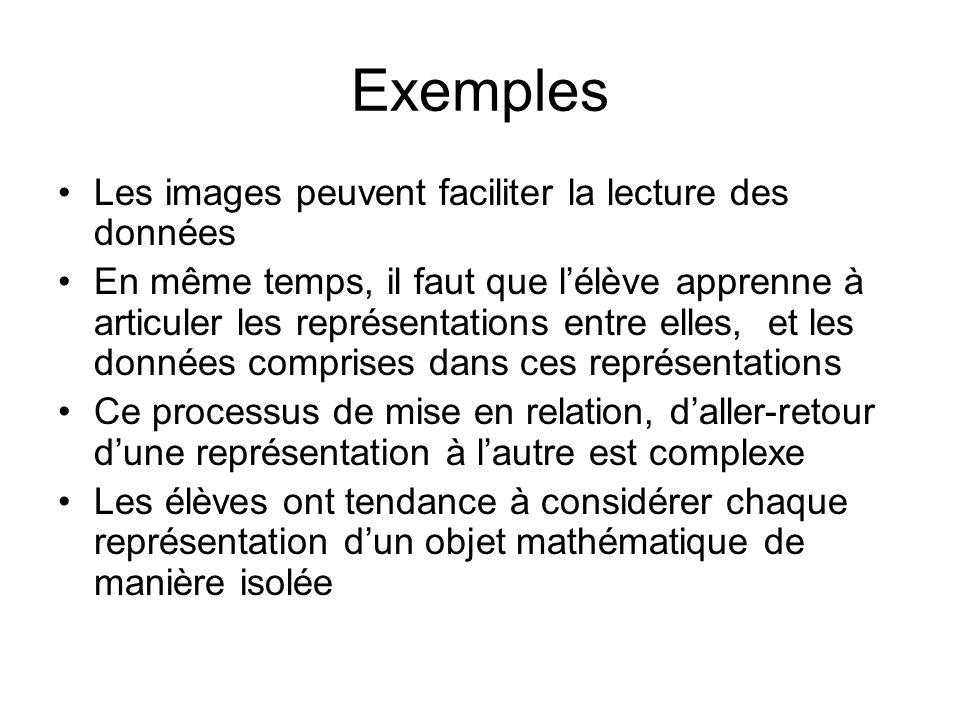 Exemples Les images peuvent faciliter la lecture des données