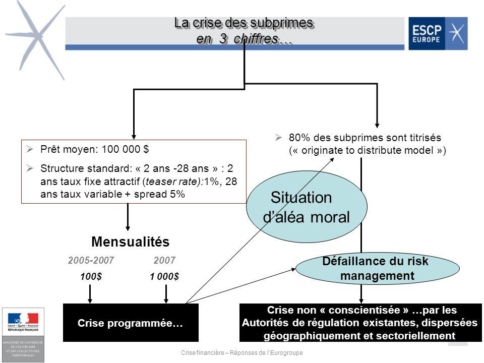 Situation d'aléa moral La crise des subprimes en 3 chiffres…