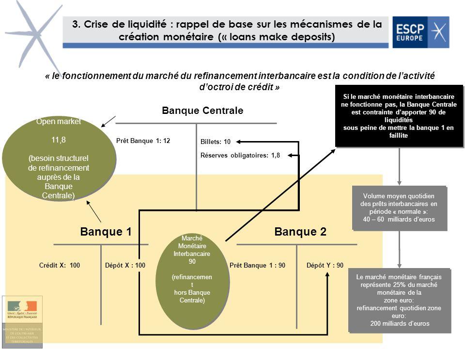 3. Crise de liquidité : rappel de base sur les mécanismes de la création monétaire (« loans make deposits)