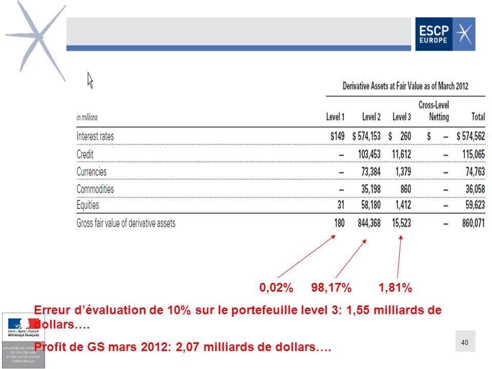 0,02% 98,17% 1,81% Erreur d'évaluation de 10% sur le portefeuille level 3: 1,55 milliards de dollars….