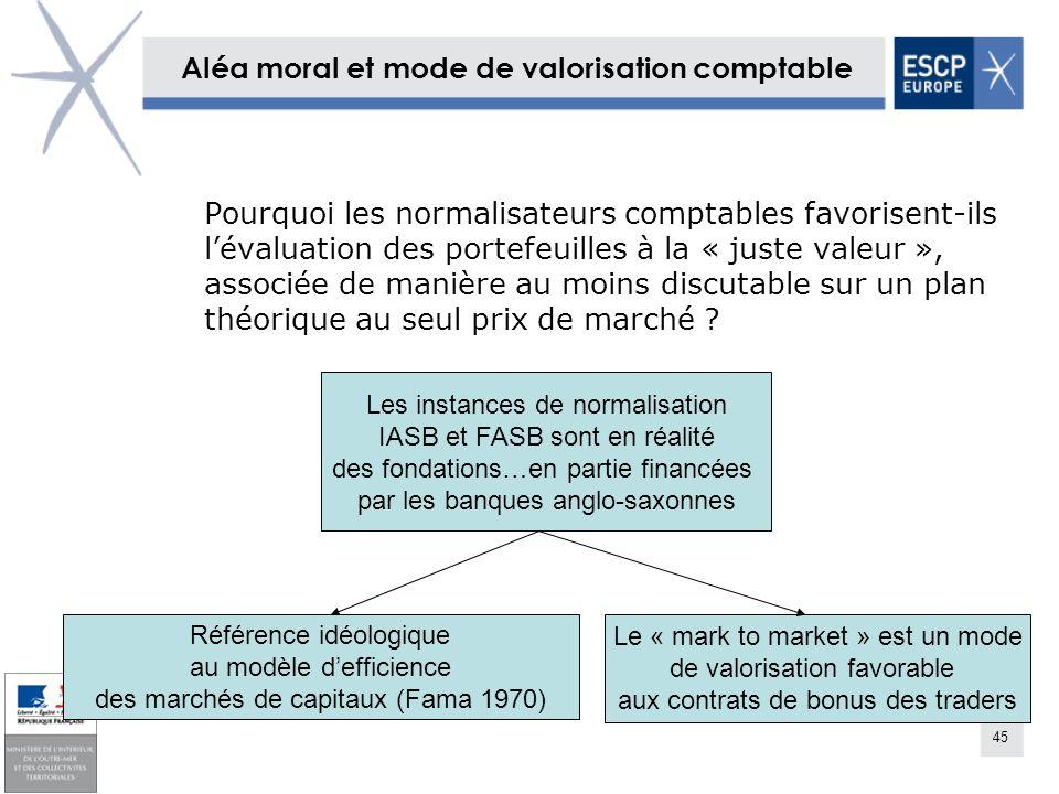 Aléa moral et mode de valorisation comptable