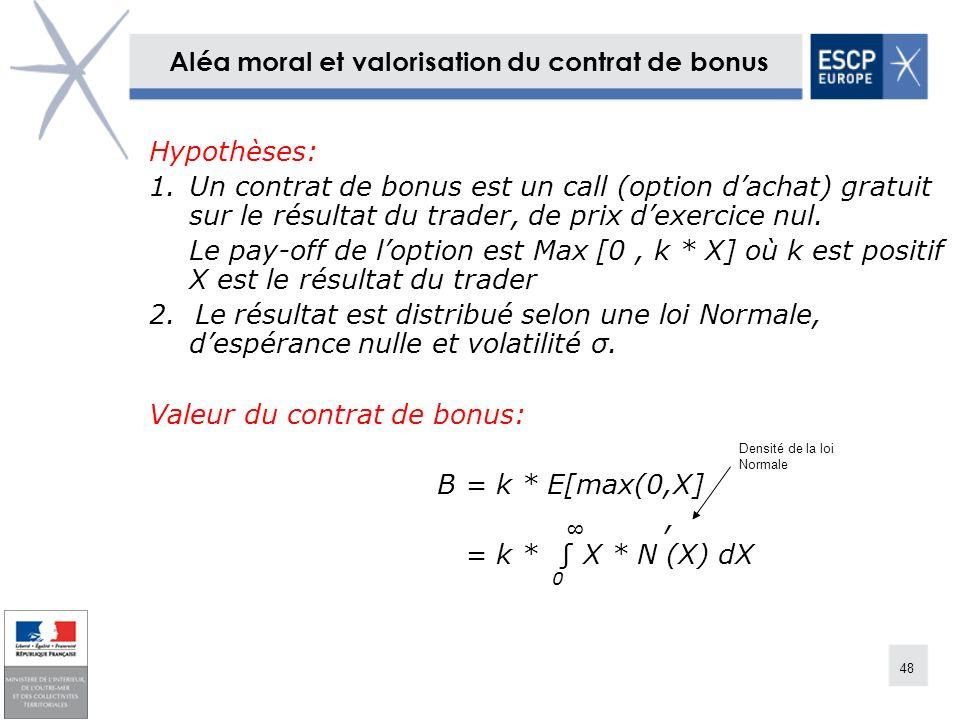 Aléa moral et valorisation du contrat de bonus