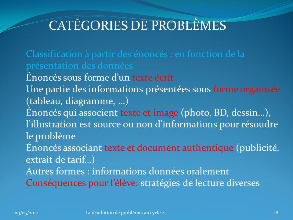 CATÉGORIES DE PROBLÈMES