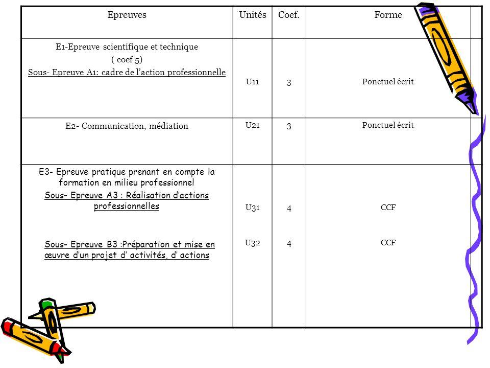 Epreuves Unités Coef. Forme E1-Epreuve scientifique et technique
