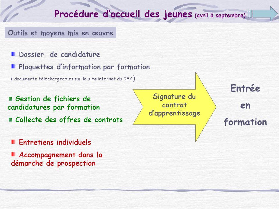 Outils et moyens mis en œuvre Signature du contrat d'apprentissage