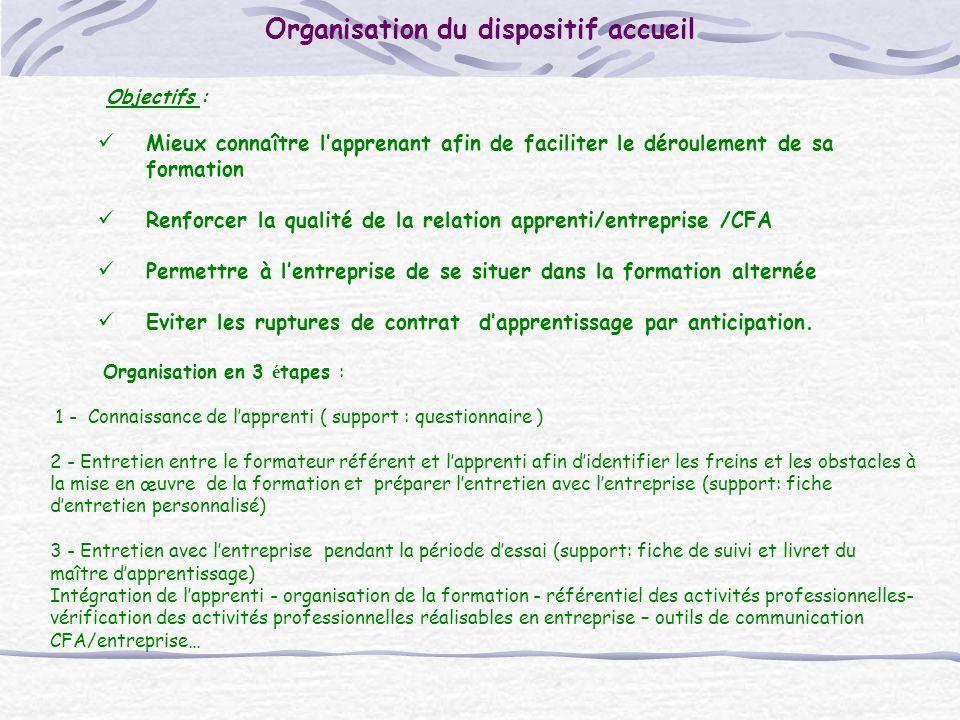 Organisation du dispositif accueil