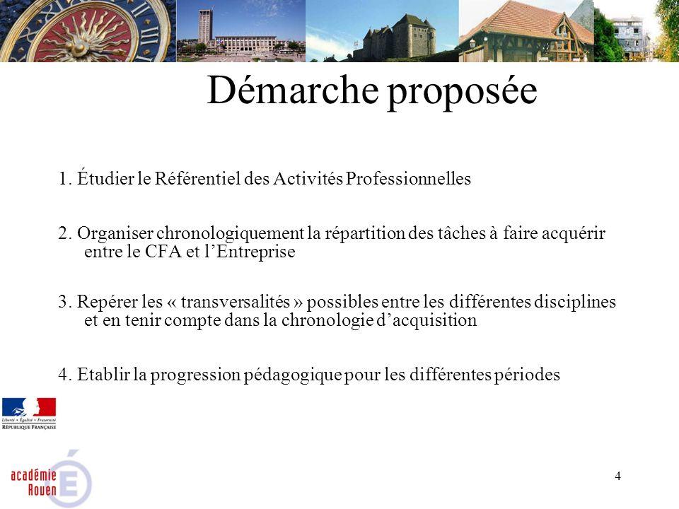 Démarche proposée 1. Étudier le Référentiel des Activités Professionnelles.