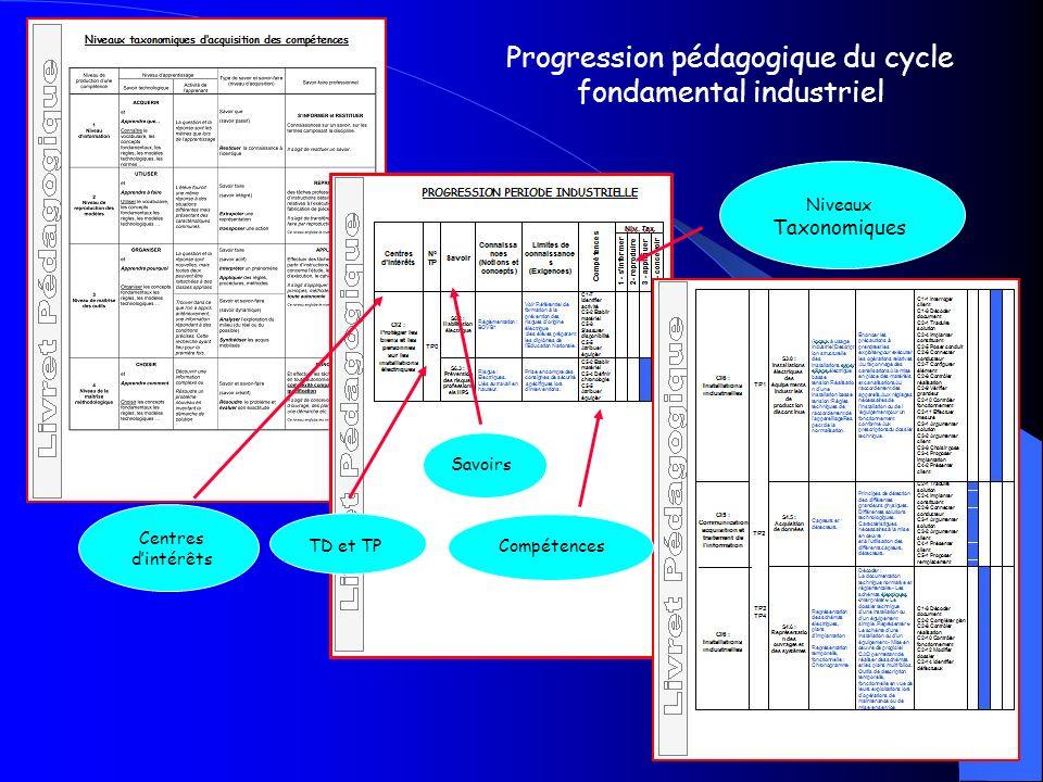 Progression pédagogique du cycle fondamental industriel