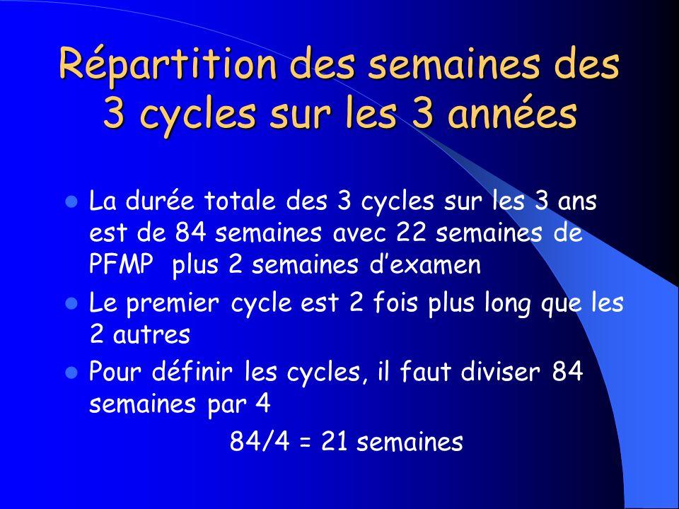 Répartition des semaines des 3 cycles sur les 3 années