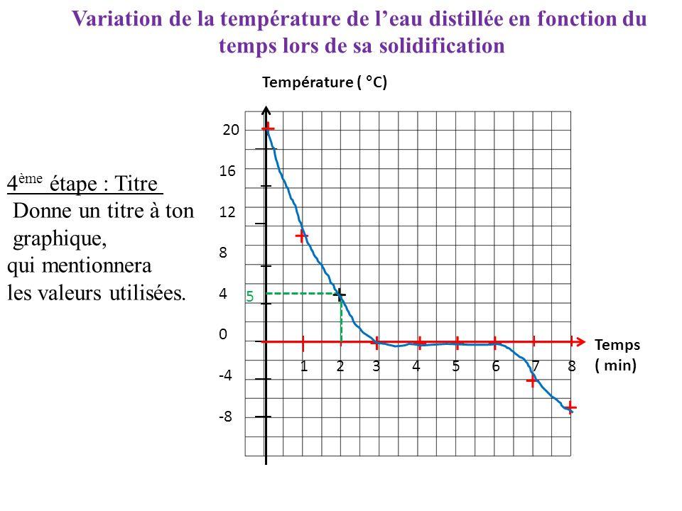Variation de la température de l'eau distillée en fonction du