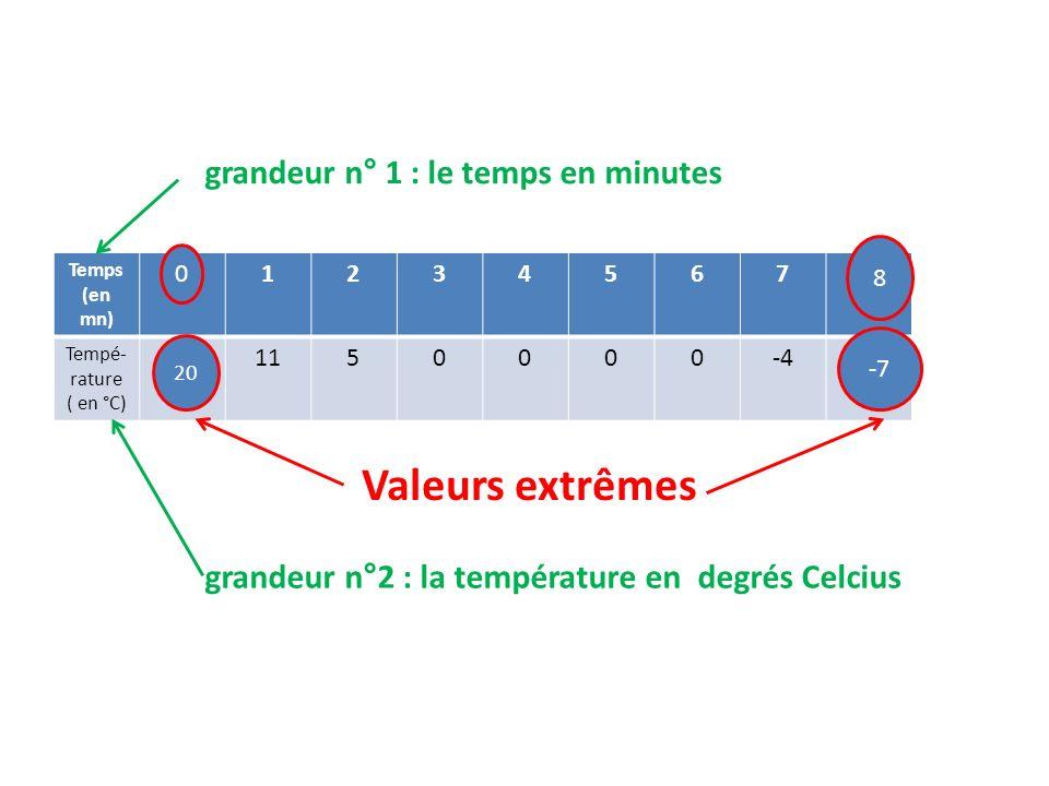 Valeurs extrêmes grandeur n° 1 : le temps en minutes