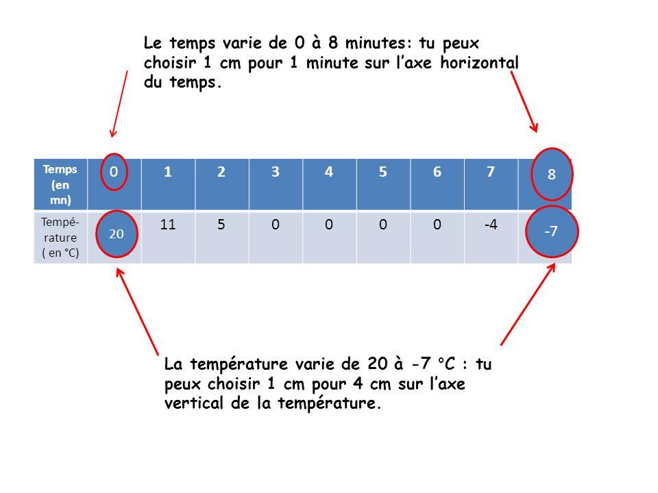 Le temps varie de 0 à 8 minutes: tu peux choisir 1 cm pour 1 minute sur l'axe horizontal du temps.