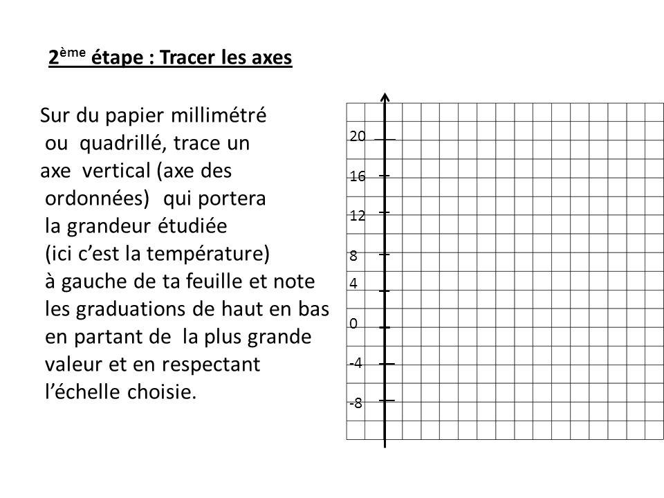 2ème étape : Tracer les axes Sur du papier millimétré ou quadrillé, trace un axe vertical (axe des ordonnées) qui portera la grandeur étudiée (ici c'est la température) à gauche de ta feuille et note les graduations de haut en bas en partant de la plus grande valeur et en respectant l'échelle choisie.