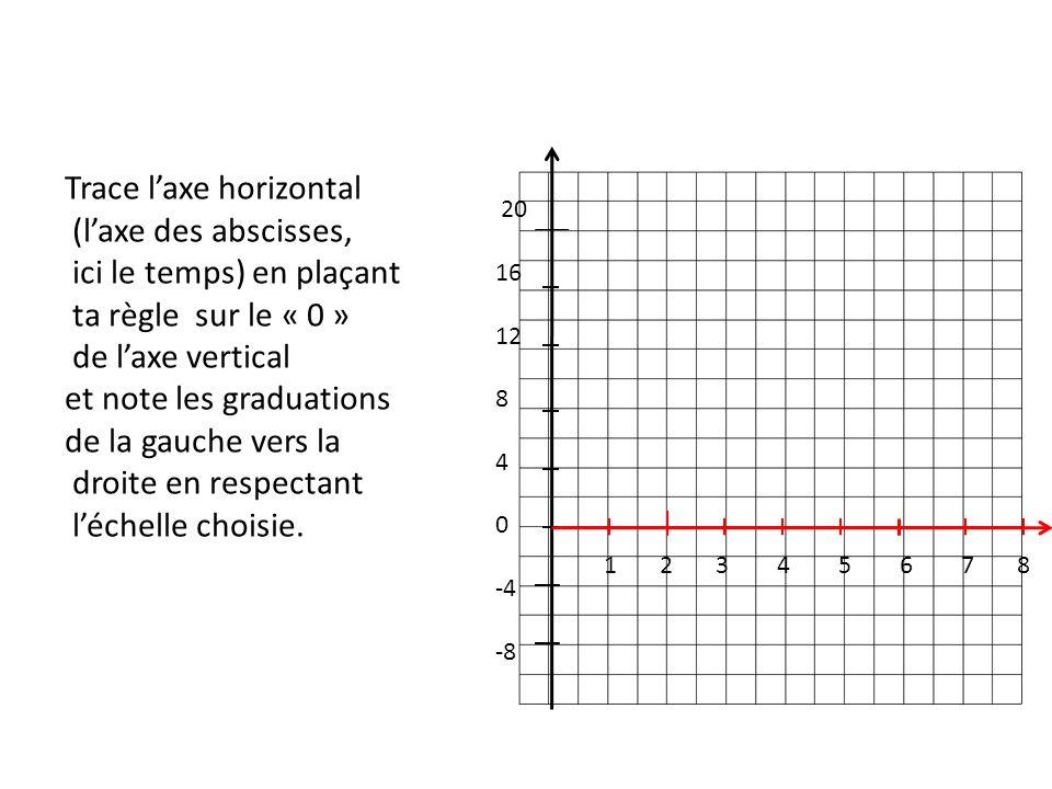 Trace l'axe horizontal (l'axe des abscisses, ici le temps) en plaçant ta règle sur le « 0 » de l'axe vertical et note les graduations de la gauche vers la droite en respectant l'échelle choisie.
