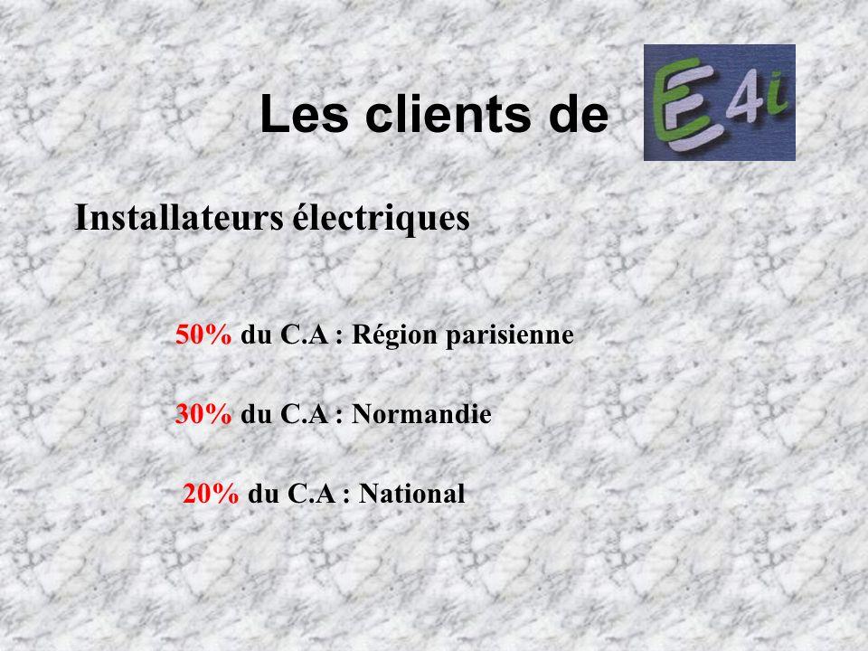 Les clients de Installateurs électriques
