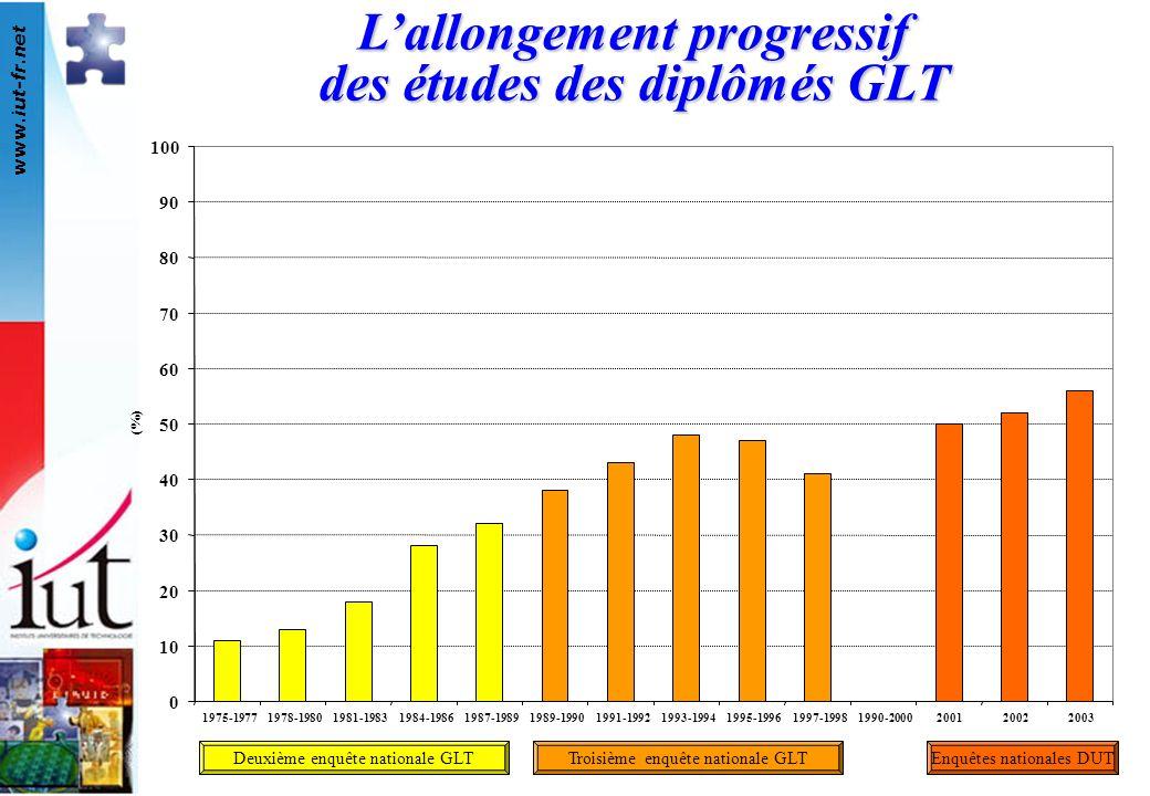 L'allongement progressif des études des diplômés GLT