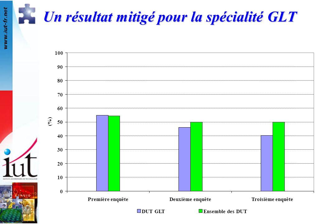 Un résultat mitigé pour la spécialité GLT