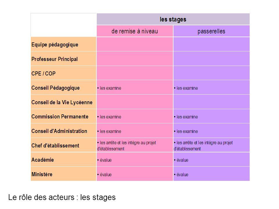 Le rôle des acteurs : les stages