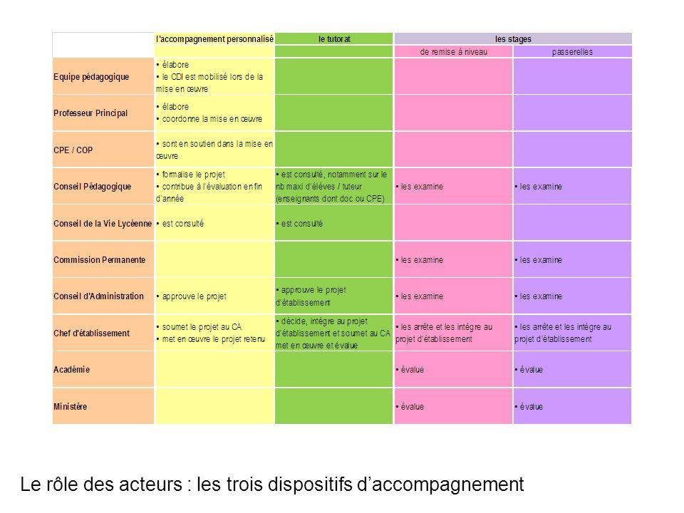 Le rôle des acteurs : les trois dispositifs d'accompagnement