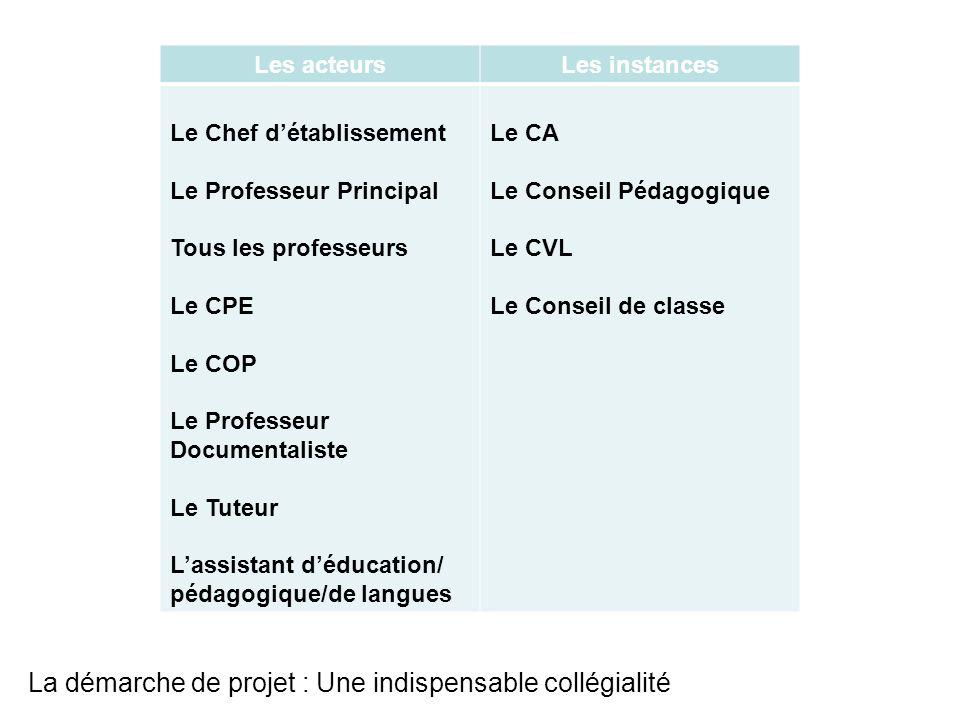 La démarche de projet : Une indispensable collégialité