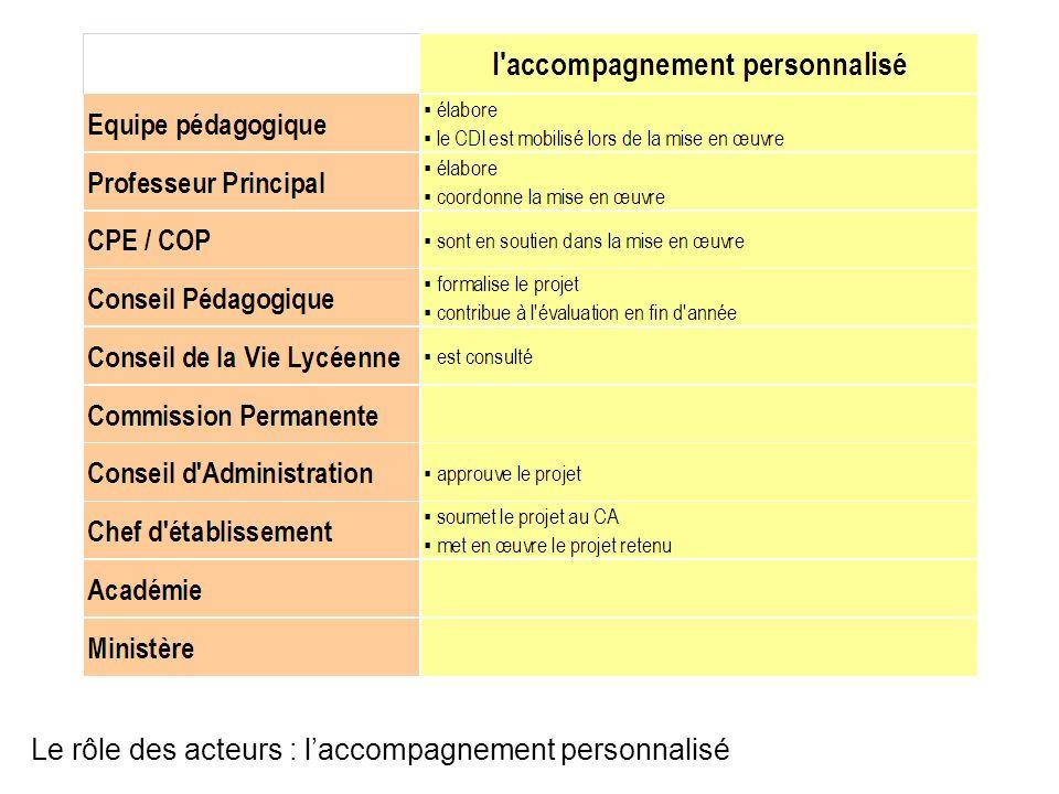 Le rôle des acteurs : l'accompagnement personnalisé