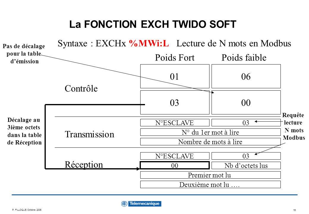 La FONCTION EXCH TWIDO SOFT