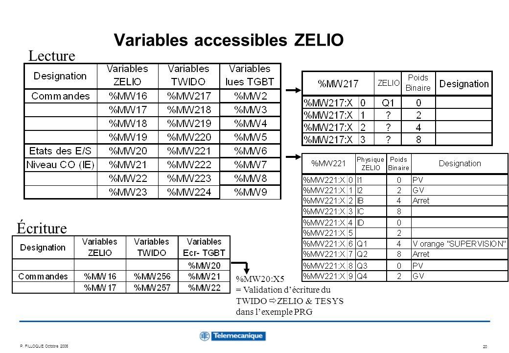 Variables accessibles ZELIO