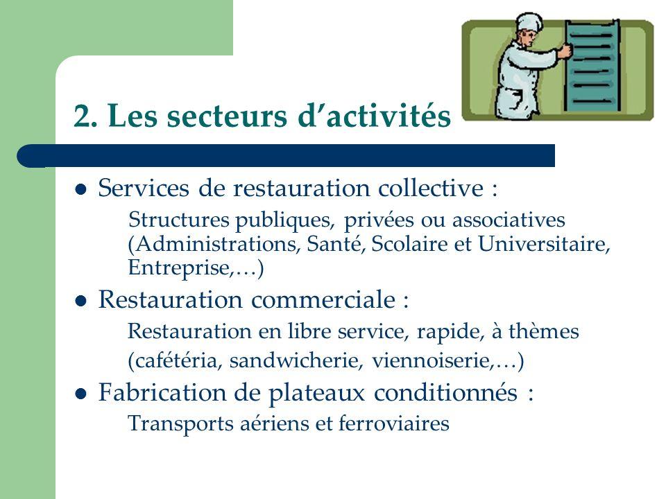 2. Les secteurs d'activités