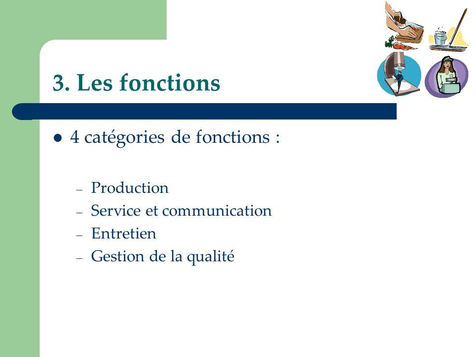 3. Les fonctions 4 catégories de fonctions : Production