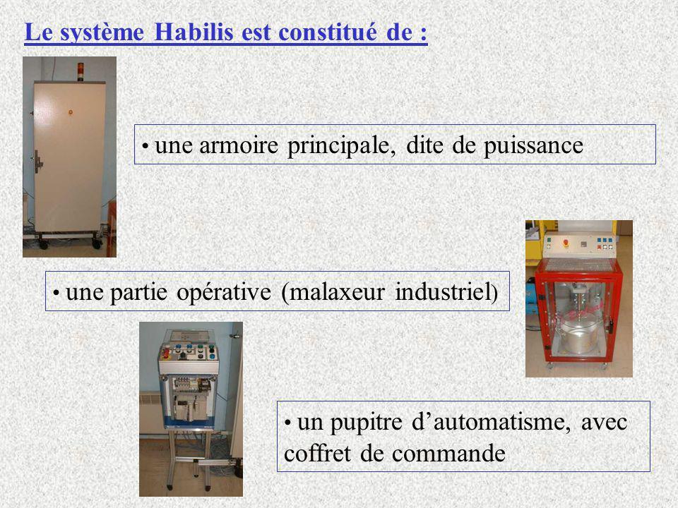 Le système Habilis est constitué de :