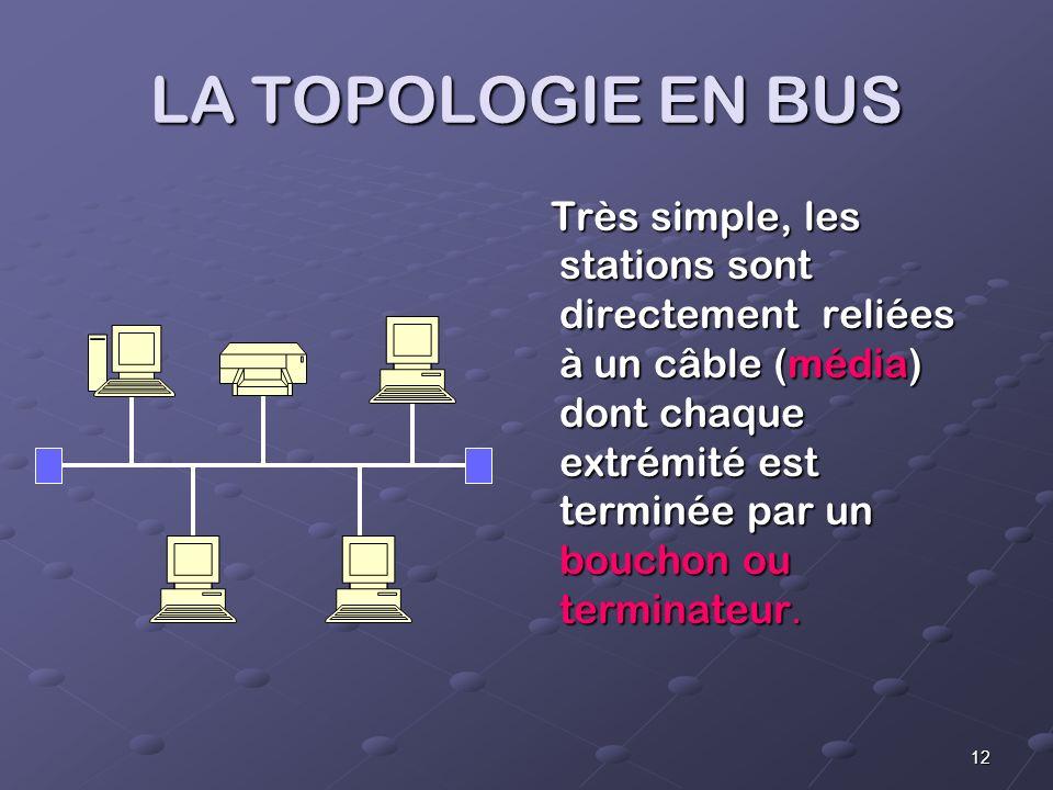 LA TOPOLOGIE EN BUS